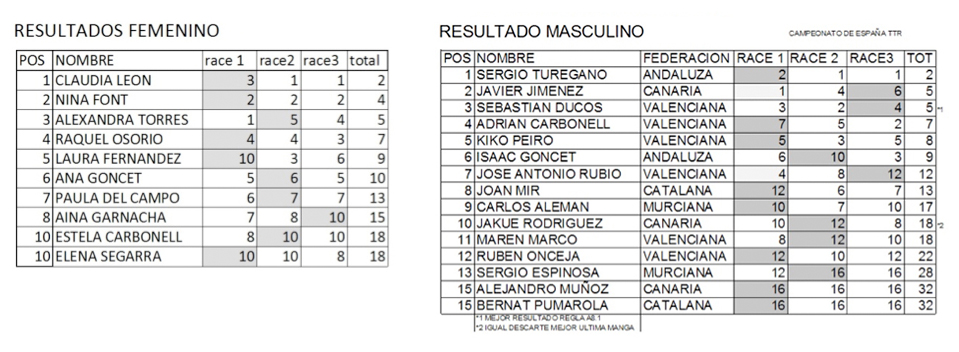 campeonato-españa-junior-TTR-resultados